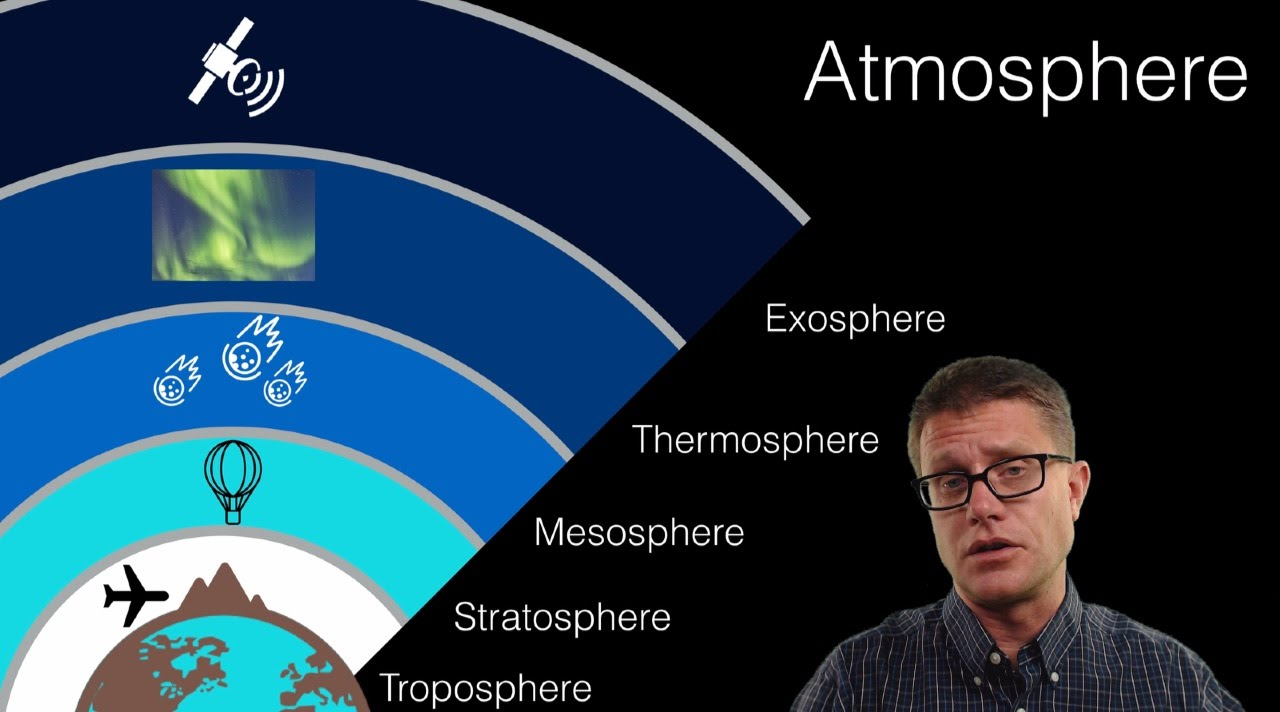 medium resolution of The Atmosphere - YouTube