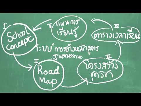 3. ระบบโครงสร้างหลักสูตรฐานสมรรถนะ [ สนับสนุนโดยสำนักงานศึกษาธิการจังหวัดระยอง ]
