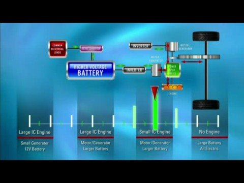 High-Value Hybrid Electric Vehicle Technology