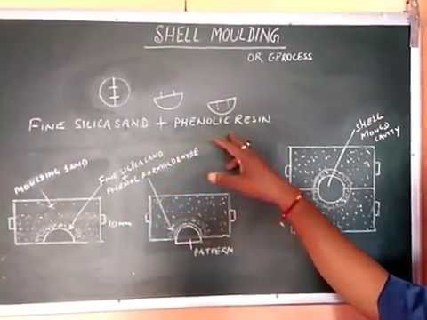 SHELL MOULDING PROCESS IN SPECIAL CASTING PROCESSES  (in Hindi) by N R  PRASAD