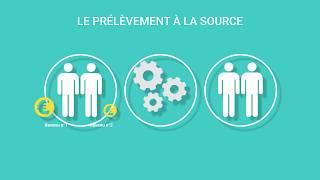 #impôts Le prélèvement à la source de l'impôt sur le revenu, comment ça marche ? thumbnail