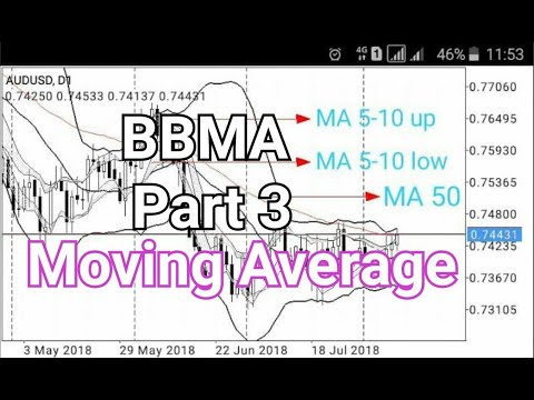 Tutorial BBMA Part 3 - Cara Setting Moving Average