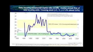 "Paul Brewbaker, TZ Economics: ""Why We Need More Housing"""