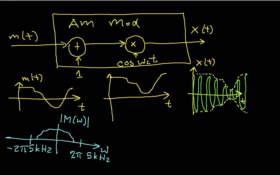 amplitude modulation circuit diagram [ 1152 x 720 Pixel ]