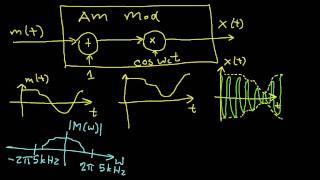 AM Modulation and Demodulation Part 1