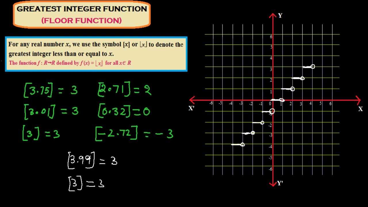 worksheet Greatest Integer Function Worksheet graphing calculator online greatest integer function 1 4 graphs of 3 smallest integer