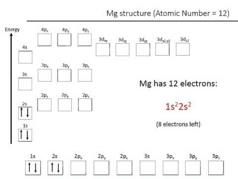 Electronic Configurations Example Mg