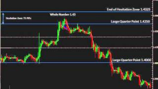 The Quarters Theory Webinar 4: Trend and Price Behavior Analysis of the Currency Majors