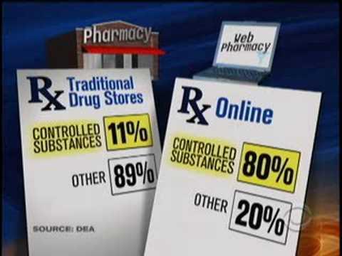 Rx Black Market On The Net