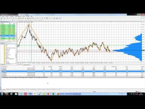 Swaps & Carry-Trading – Übernacht-Finanzierungskosten im Devisenhandel (Forex)