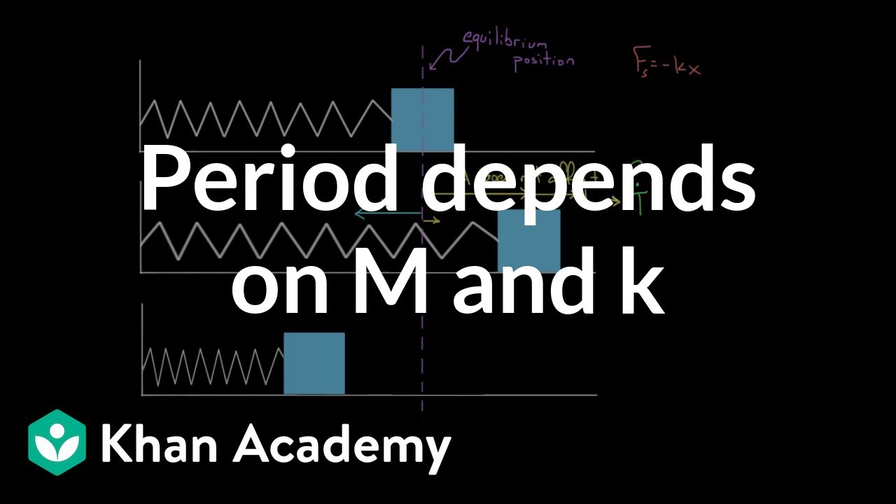 Period Dependence For M On Spring Video Khan Academy