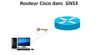 Comment Configurer SSH sur un Routeur Cisco dans  GNS3