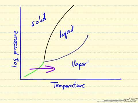 Pressure   Temperature    Diagram     YouTube