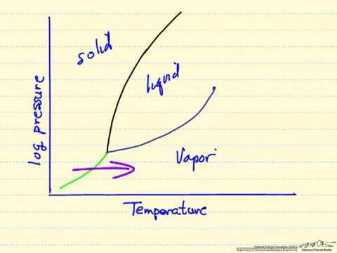 PressureTemperature Diagram  YouTube