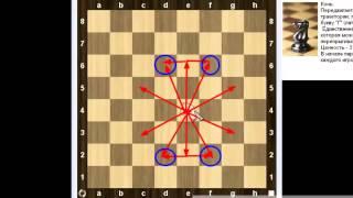 Уроки шахмат   Правила шахмат Ходы фигур