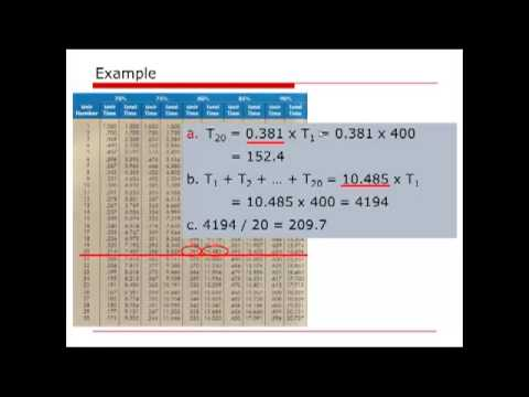 OM Calculation: Learning Curve