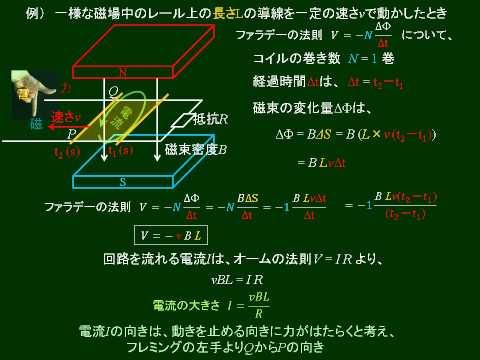 高校物理 電磁誘導 その1 レンツの法則   by Nagira Academy