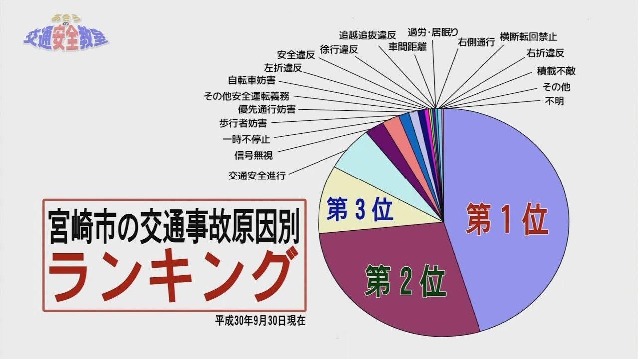 09 宮崎市の交通事故原因トップ3』 正しい知識を身に付け、交通事故0 ...