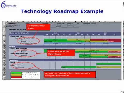 Technology Roadmap - YouTube