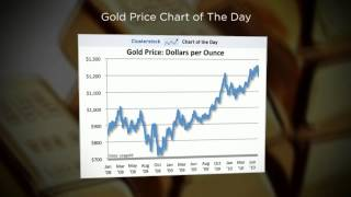 Gold and Silver Investing, Learn More Now at - GoldPop.com