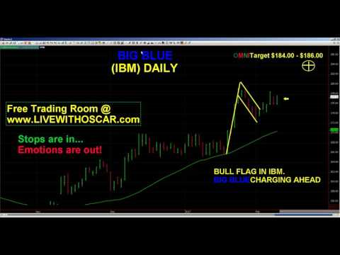 Oscar Carboni Says No to Gold, Yes to Chipotle, IBM & Dow. Pattern Developing! 02/10/ 2017 #1576