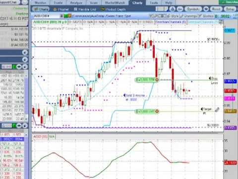 Daily forex trend analysis