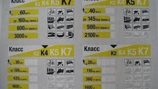 видео Выбираем минимойку высокого давления: какой Керхер лучше купить для мойки авто в домашних условиях?