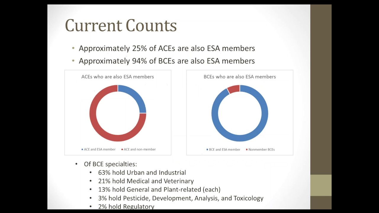 The 2016 Esa Certification Corporation Business Meeting Youtube