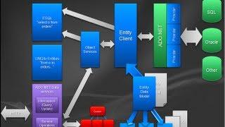Aprendindo Entity Framework [Desde Cero]