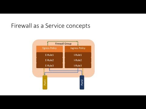 Network Port based Firewalls with OpenStack Firewall as a Service