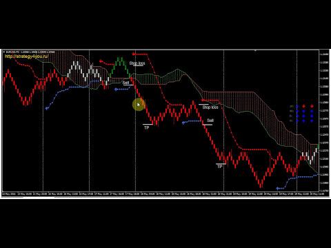 Стратегия форекс «Пробой Ишимоку (РЕНКО)»
