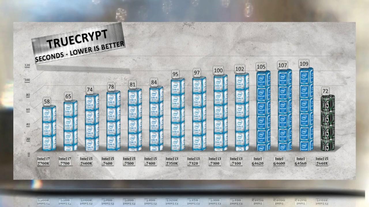 Intel i5 7640X Benchmarks vs i7 7700K   i5 7600K   7500   7400   i3 7350K   7320   7100 - YouTube