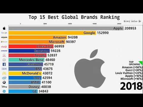 Самая успешная компания в мире с 2000 по 2018 год. ТОП 15 богатейших компаний.