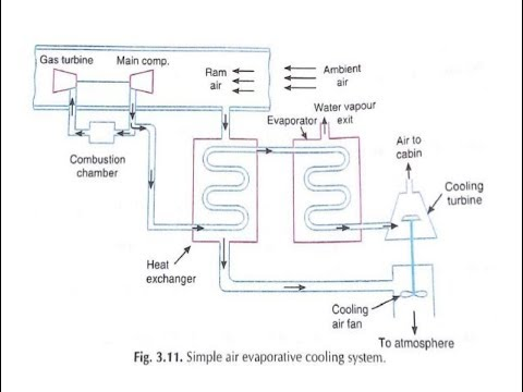 How To Draw T S Diagram For Simple Air Evaporative Cooling Hindi