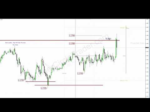 Intraday Scalping Example