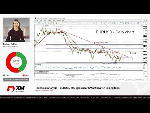 Technical Analysis: 03/12/18 - EURUSD struggles near SMAs; bearish in long term