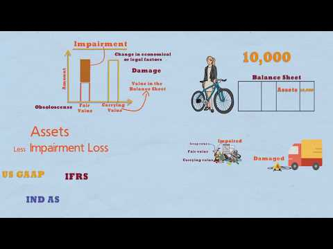 Impairment of Fixed Assets – What is Impairment?