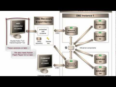 IBM DB2 Recovery Expert for LUW - Part 1 - ChannelDB2