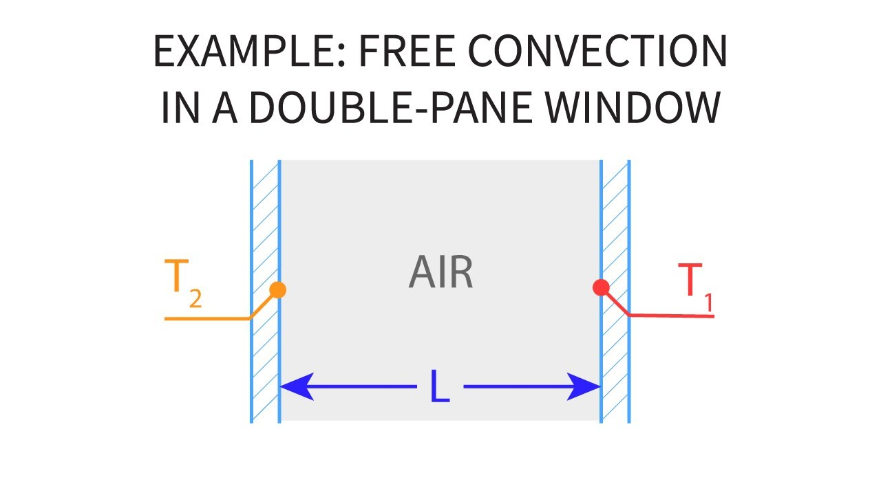 What is convection. Free convection 86