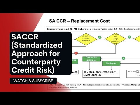 Understand SACCR - Counterparty Credit Risk In Under 12 Minutes