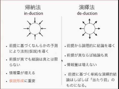 ロジカルシンキング入門3: 演繹法と帰納法のまとめ
