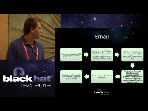 Black Hat 2013 - The Web IS Vulnerable: XSS Defense on the B