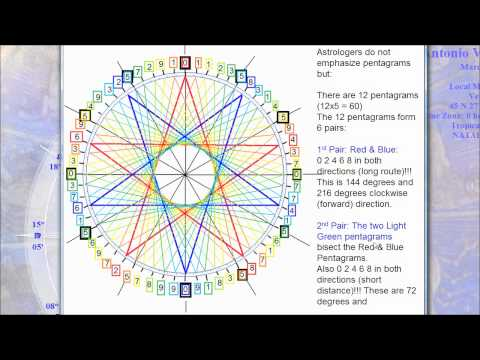 Fibonacci Numbers As A Basis of the Zodiac