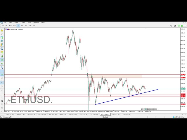 Technical Analysis of BTC - ETH - LTC - XRP 15.06.2021 | Point Trader Group