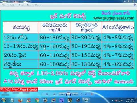 Diabetic chart in telugu షుగర్ లెవల్స్ ఛార్ట్