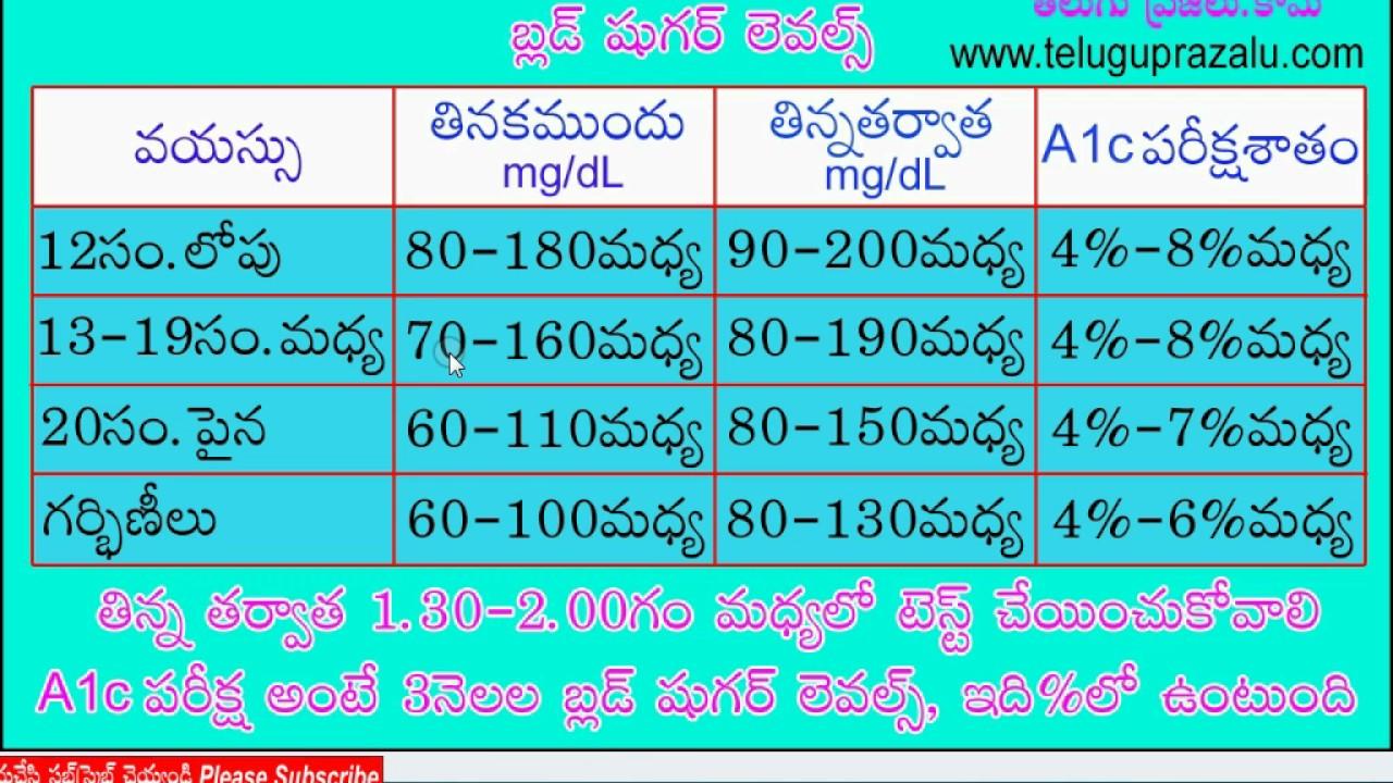 diabetic chart in telugu  u0c37 u0c41 u0c17 u0c30 u0c4d  u0c32 u0c46 u0c35 u0c32 u0c4d u0c38 u0c4d  u0c1b u0c3e u0c30 u0c4d u0c1f u0c4d