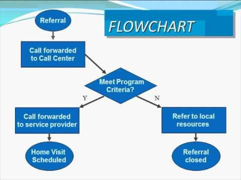 dohve cqi webinar process mapping 101 youtube