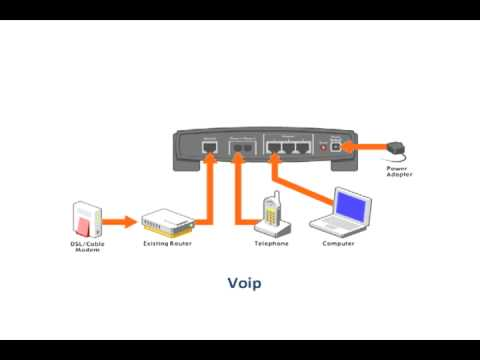 What Is VoIP - Voice Over Internet Protocol