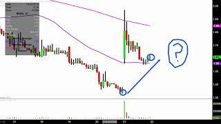 Marathon Patent Group, Inc. - MARA Stock Chart Technical Analysis for 03-21-18