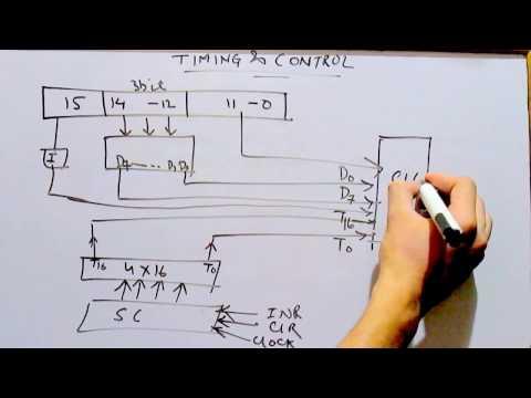 TIMING AND CINTROL  COA  BASIC COMPUTER ORGANISATION AND DESIGN  COA  LEC 10